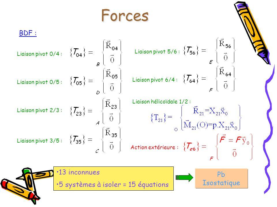 Forces BDF : Liaison pivot 0/4 : Liaison pivot 0/5 : Liaison hélicoïdale 1/2 : Liaison pivot 3/5 : Liaison pivot 5/6 : Liaison pivot 2/3 : Liaison piv