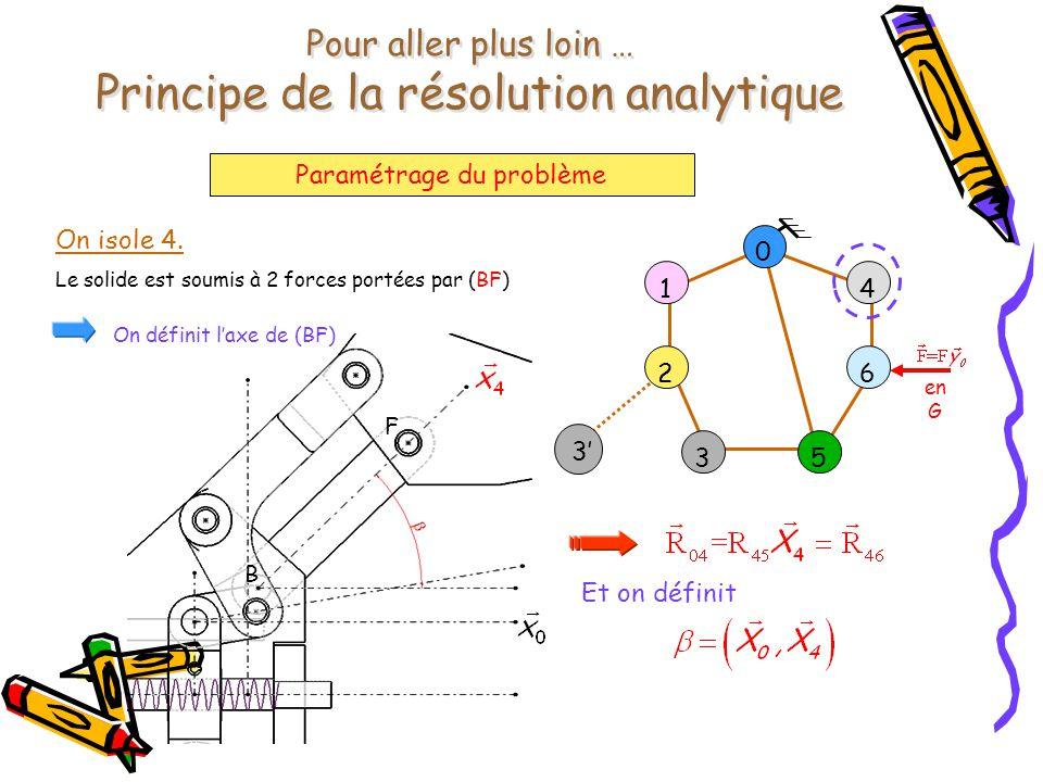 Pour aller plus loin … Principe de la résolution analytique Paramétrage du problème en G 0 1 2 4 6 53 3' On isole 4. Le solide est soumis à 2 forces p