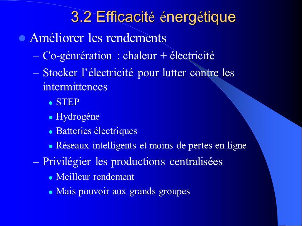 3.2 Efficacit é é nerg é tique Améliorer les rendements – Co-génrération : chaleur + électricité – Stocker l'électricité pour lutter contre les intermittences STEP Hydrogène Batteries électriques Réseaux intelligents et moins de pertes en ligne – Privilégier les productions centralisées Meilleur rendement Mais pouvoir aux grands groupes