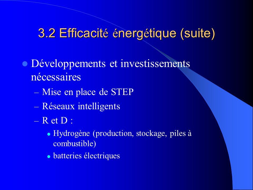 3.2 Efficacit é é nerg é tique (suite) Développements et investissements nécessaires – Mise en place de STEP – Réseaux intelligents – R et D : Hydrogène (production, stockage, piles à combustible) batteries électriques