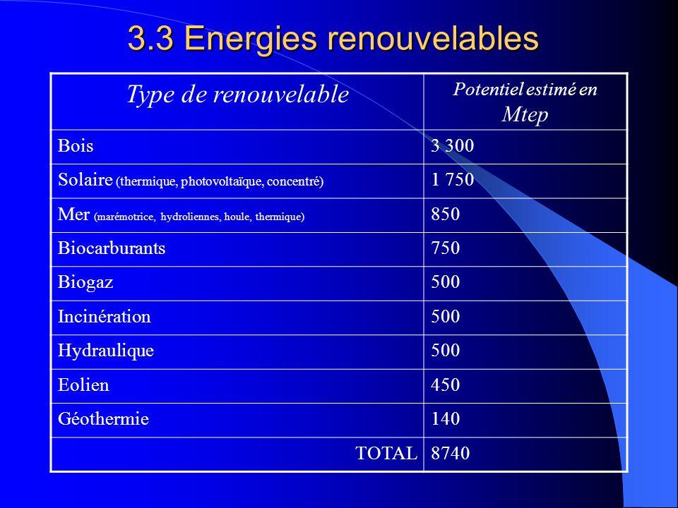 3.3 Energies renouvelables Type de renouvelable Potentiel estimé en Mtep Bois3 300 Solaire (thermique, photovoltaïque, concentré) 1 750 Mer (marémotrice, hydroliennes, houle, thermique) 850 Biocarburants750 Biogaz500 Incinération500 Hydraulique500 Eolien450 Géothermie140 TOTAL8740