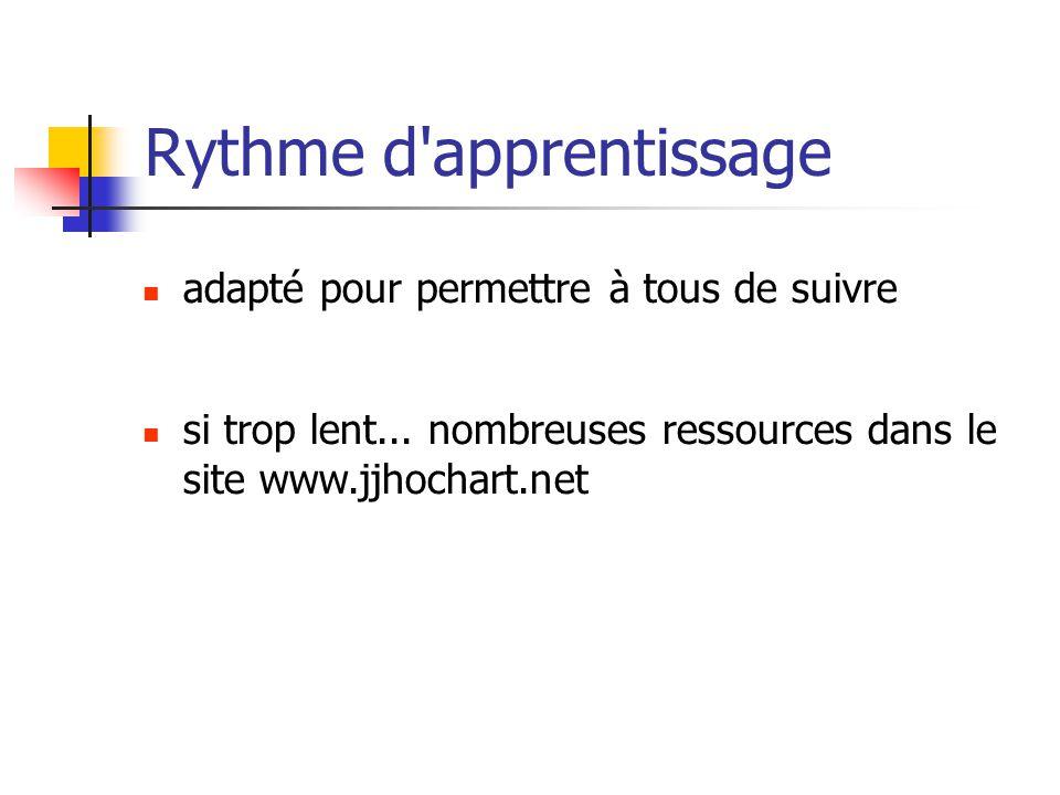 adapté pour permettre à tous de suivre Rythme d'apprentissage si trop lent... nombreuses ressources dans le site www.jjhochart.net