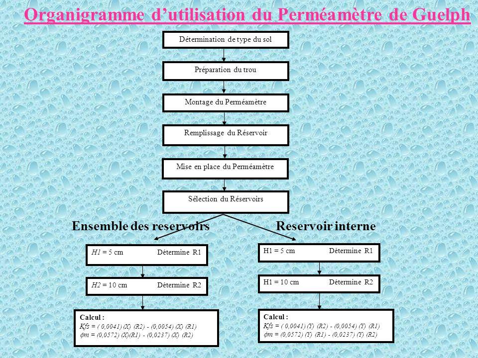 RESULTATS ET INTERPRETATIONS  Exemple: Trou R4C H1 =5 cm Pas de variation du taux d écoulement d eau pendant 3 intervalles consécutifs R1