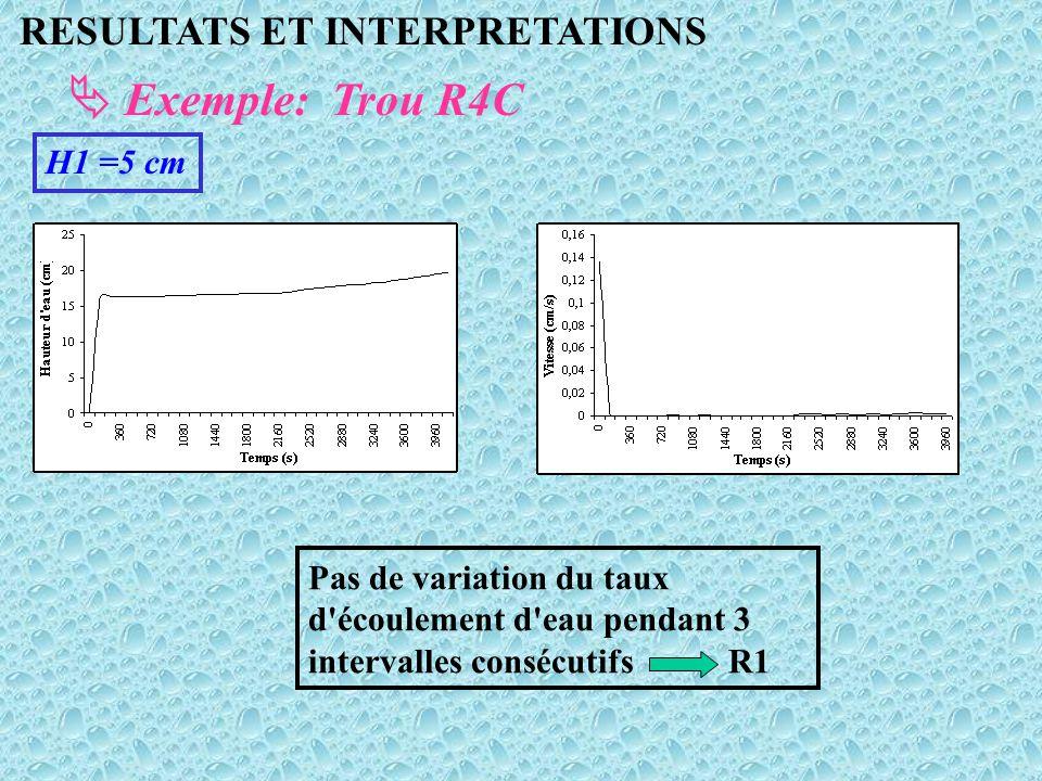 RESULTATS ET INTERPRETATIONS  Exemple: Trou R4C H1 =5 cm Pas de variation du taux d'écoulement d'eau pendant 3 intervalles consécutifs R1