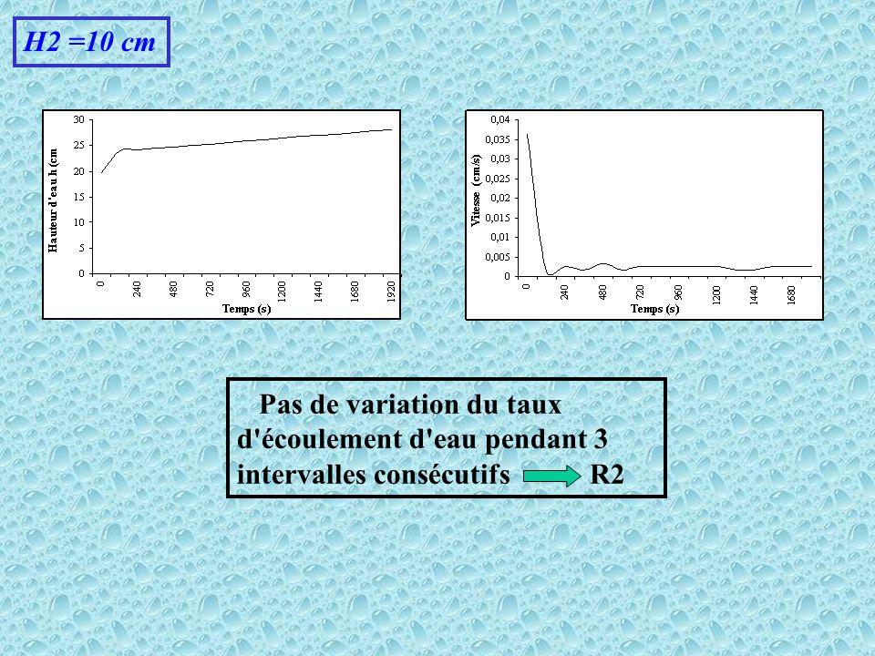 H2 =10 cm Pas de variation du taux d'écoulement d'eau pendant 3 intervalles consécutifs R2