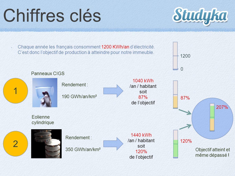 Chiffres clés Chaque année les français consomment 1200 KWh/an d'électricité. C'est donc l'objectif de production à atteindre pour notre immeuble. 120
