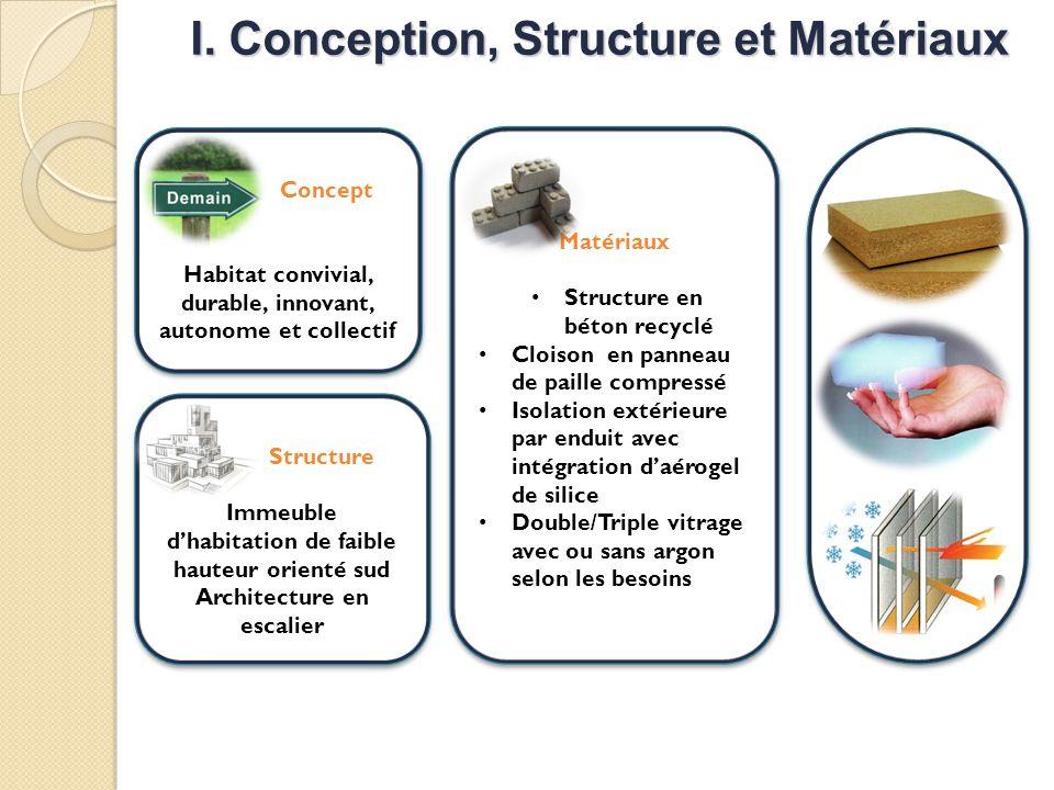 I. Conception, Structure et Matériaux Matériaux Structure en béton recyclé Cloison en panneau de paille compressé Isolation extérieure par enduit avec