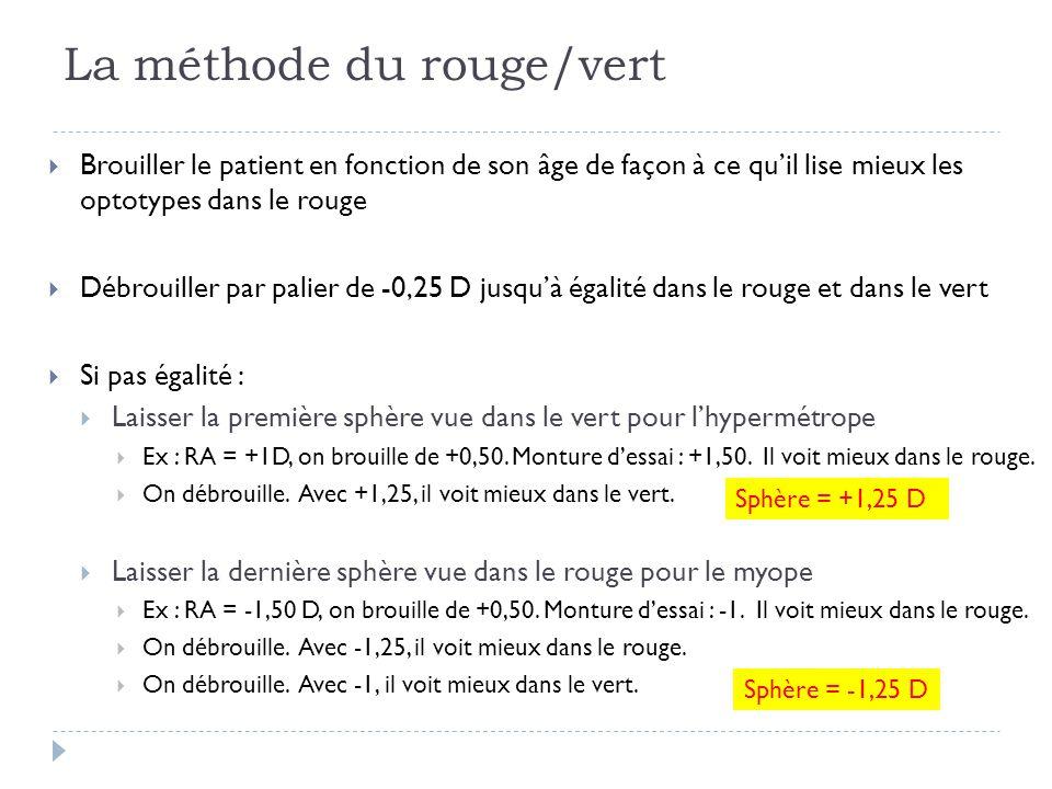 La méthode du rouge/vert  Brouiller le patient en fonction de son âge de façon à ce qu'il lise mieux les optotypes dans le rouge  Débrouiller par pa