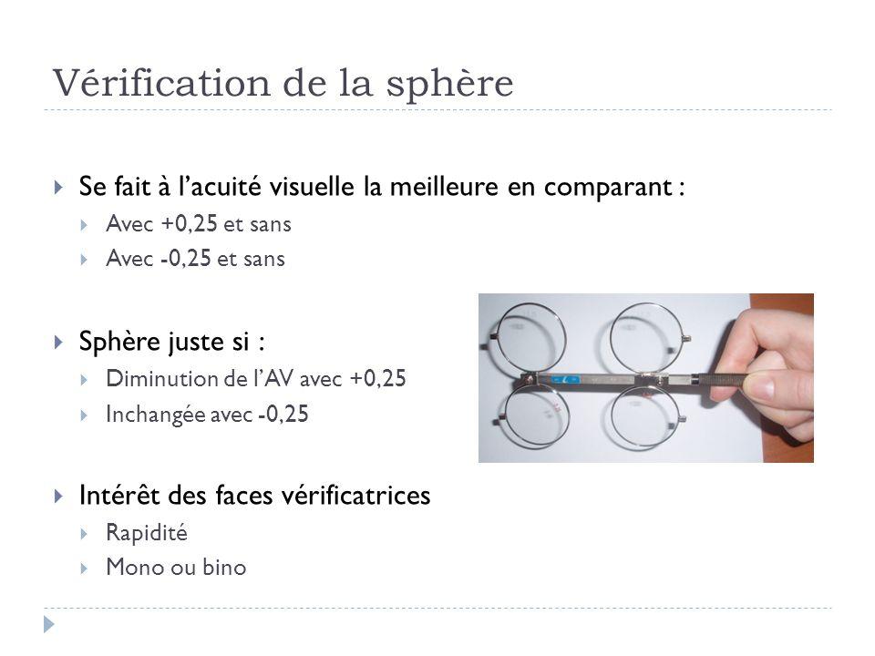 Vérification de la sphère  Se fait à l'acuité visuelle la meilleure en comparant :  Avec +0,25 et sans  Avec -0,25 et sans  Sphère juste si :  Di
