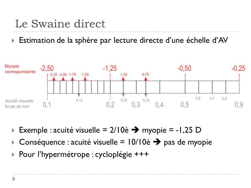 Le Swaine direct  Estimation de la sphère par lecture directe d'une échelle d'AV  Exemple : acuité visuelle = 2/10è  myopie = -1,25 D  Conséquence