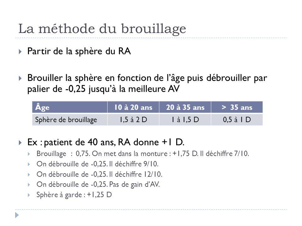  Partir de la sphère du RA  Brouiller la sphère en fonction de l'âge puis débrouiller par palier de -0,25 jusqu'à la meilleure AV  Ex : patient de