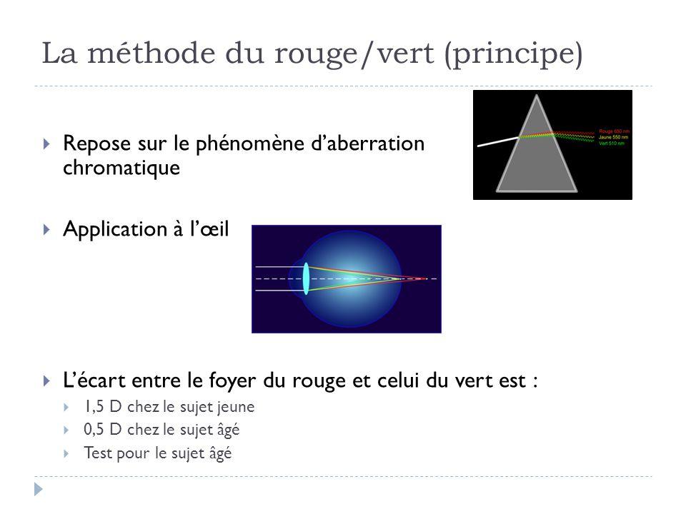 La méthode du rouge/vert (principe)  Repose sur le phénomène d'aberration chromatique  Application à l'œil  L'écart entre le foyer du rouge et celu