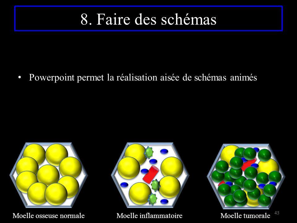 8. Faire des schémas Powerpoint permet la réalisation aisée de schémas animés 43 Moelle jaune normale Moelle inflammatoireMoelle tumorale Moelle osseu