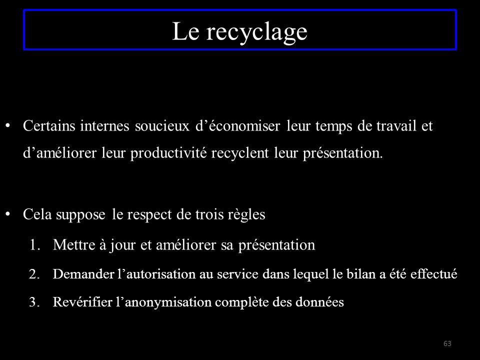 Le recyclage Certains internes soucieux d'économiser leur temps de travail et d'améliorer leur productivité recyclent leur présentation. Cela suppose