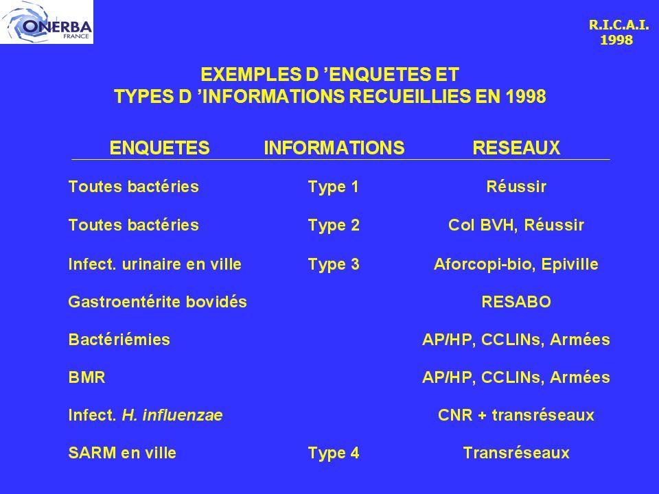 R.I.C.A.I. 1998 EXEMPLES D 'ENQUETES ET TYPES D 'INFORMATIONS RECUEILLIES EN 1998