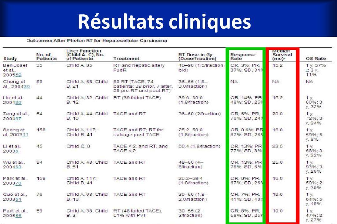 Résultats cliniques