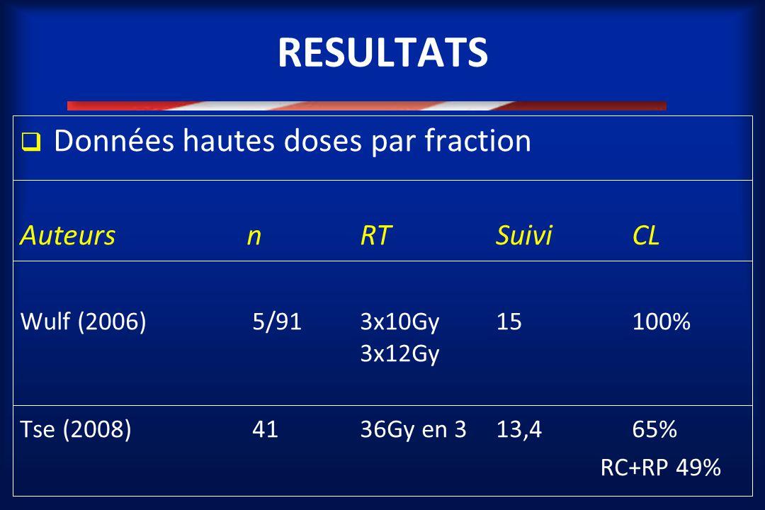 RESULTATS  Données hautes doses par fraction AuteursnRTSuiviCL Wulf (2006) 5/913x10Gy15 100% 3x12Gy Tse (2008) 4136Gy en 3 13,465% RC+RP 49%