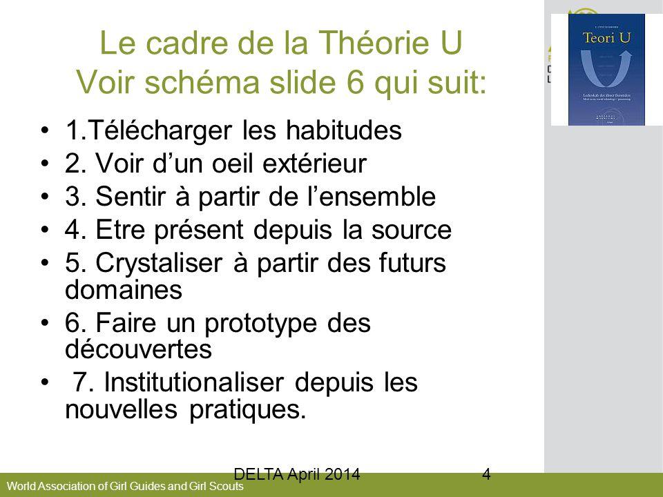 World Association of Girl Guides and Girl Scouts Le cadre de la Théorie U Voir schéma slide 6 qui suit: 1.Télécharger les habitudes 2.