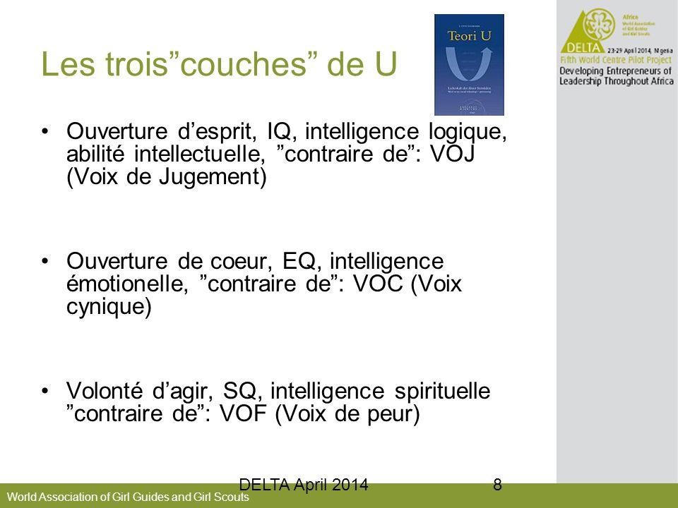"""World Association of Girl Guides and Girl Scouts Les trois""""couches"""" de U Ouverture d'esprit, IQ, intelligence logique, abilité intellectuelle, """"contra"""
