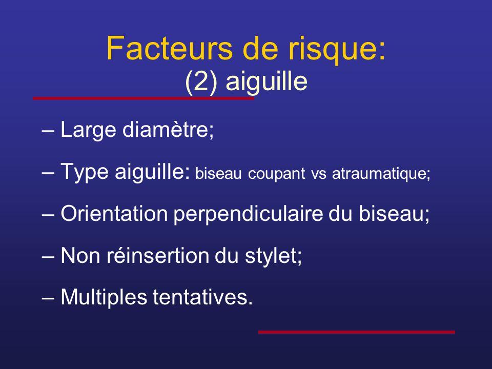 Facteurs de risque: (2) aiguille –Large diamètre; –Type aiguille: biseau coupant vs atraumatique; –Orientation perpendiculaire du biseau; –Non réinser