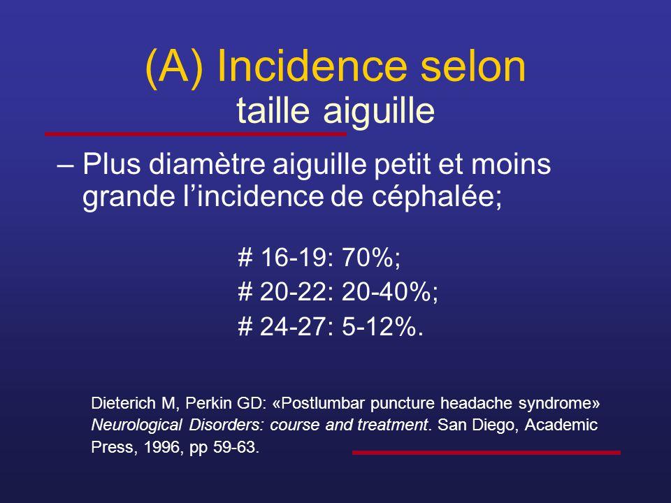 (A) Incidence selon taille aiguille –Plus diamètre aiguille petit et moins grande l'incidence de céphalée; # 16-19: 70%; # 20-22: 20-40%; # 24-27: 5-1
