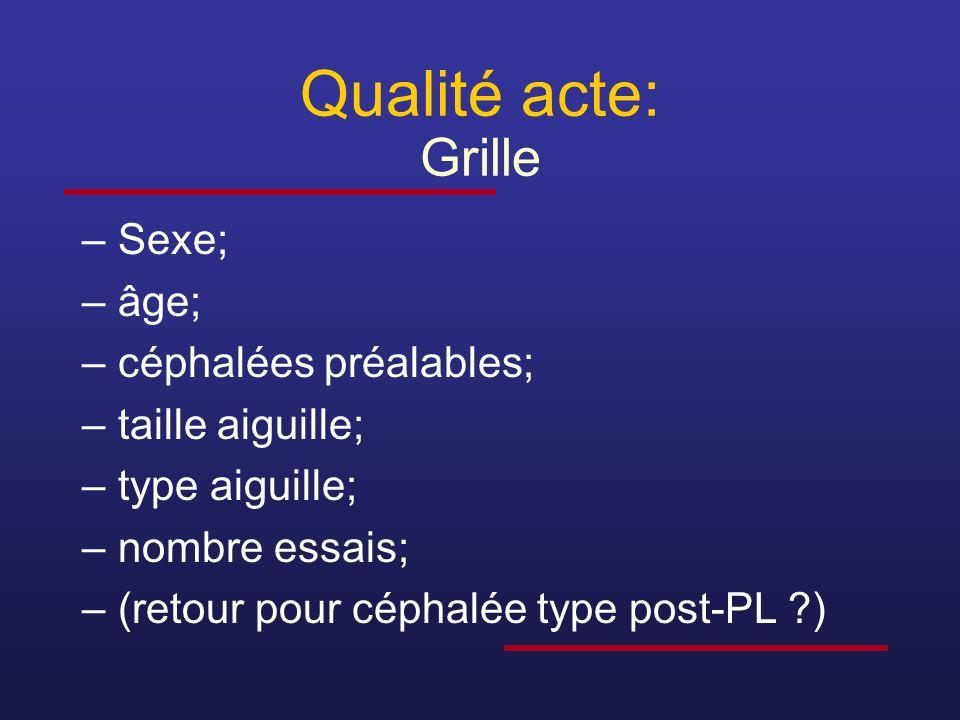 Qualité acte: Grille –Sexe; –âge; –céphalées préalables; –taille aiguille; –type aiguille; –nombre essais; –(retour pour céphalée type post-PL ?)