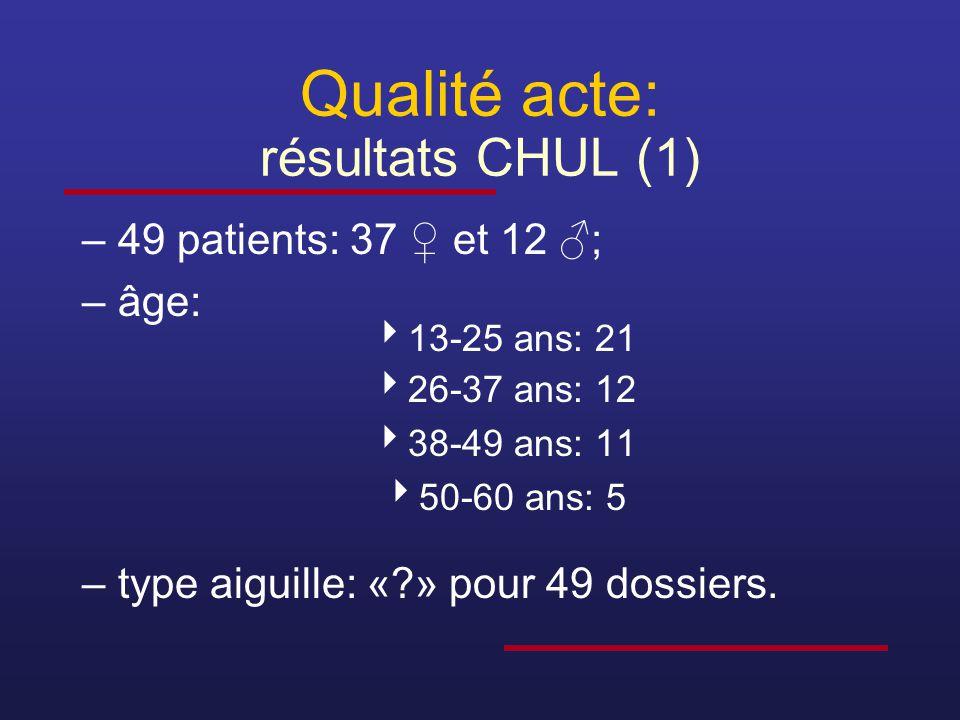 Qualité acte: résultats CHUL (1) –49 patients: 37 ♀ et 12 ♂; –âge:  13-25 ans: 21  26-37 ans: 12  38-49 ans: 11  50-60 ans: 5 –type aiguille: «?»