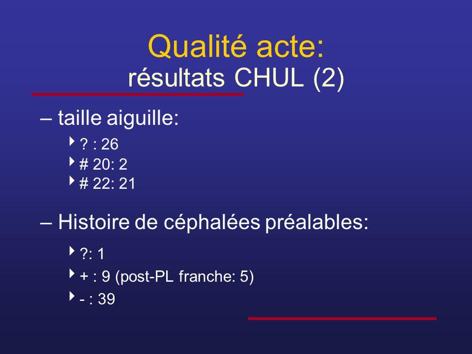 Qualité acte: résultats CHUL (2) –taille aiguille:  ? : 26  # 20: 2  # 22: 21 –Histoire de céphalées préalables:  ?: 1  + : 9 (post-PL franche: 5