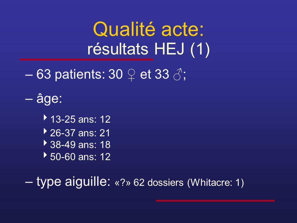 Qualité acte: résultats HEJ (1) –63 patients: 30 ♀ et 33 ♂; –âge:  13-25 ans: 12  26-37 ans: 21  38-49 ans: 18  50-60 ans: 12 –type aiguille: «?»