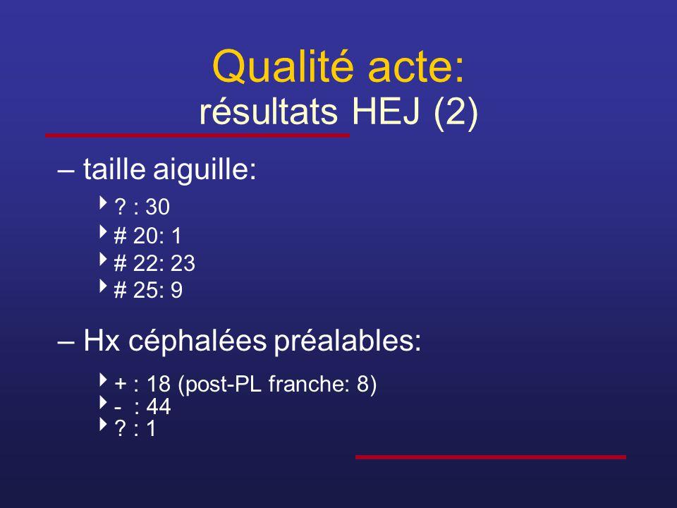 Qualité acte: résultats HEJ (2) –taille aiguille:  ? : 30  # 20: 1  # 22: 23  # 25: 9 –Hx céphalées préalables:  + : 18 (post-PL franche: 8)  -