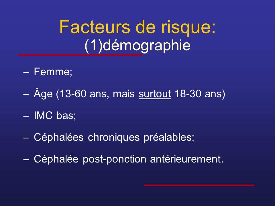Facteurs de risque: (1)démographie –Femme; –Âge (13-60 ans, mais surtout 18-30 ans) –IMC bas; –Céphalées chroniques préalables; –Céphalée post-ponctio