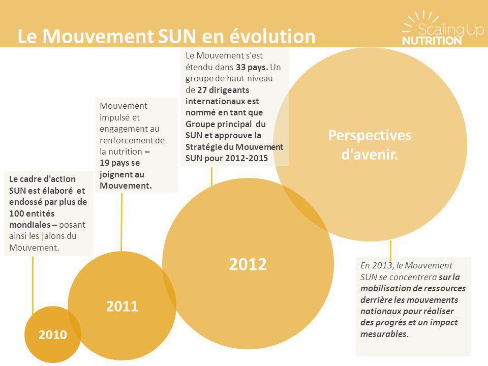 Le Mouvement SUN en évolution 2010 2011 2012 Perspectives d'avenir. Le cadre d'action SUN est élaboré et endossé par plus de 100 entités mondiales – p
