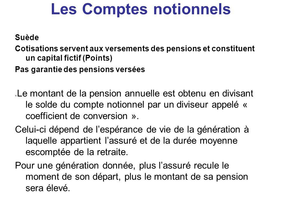 Les Comptes notionnels Suède Cotisations servent aux versements des pensions et constituent un capital fictif (Points) Pas garantie des pensions versé