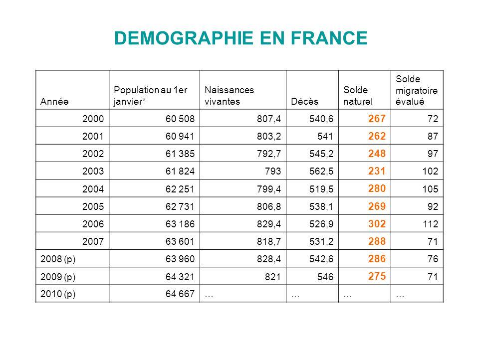 DEMOGRAPHIE EN FRANCE Année Population au 1er janvier* Naissances vivantesDécès Solde naturel Solde migratoire évalué 200060 508807,4540,6 267 72 2001