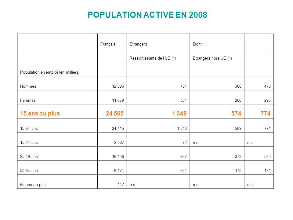 POPULATION ACTIVE EN 2008 FrançaisEtrangersDont : Ressortissants de l UE (1)Etrangers hors UE (1) Population en emploi (en milliers) Hommes12 886784306478 Femmes11 679564268296 15 ans ou plus24 5651 348574774 15-64 ans24 4151 340569771 15-24 ans2 08772n.s.