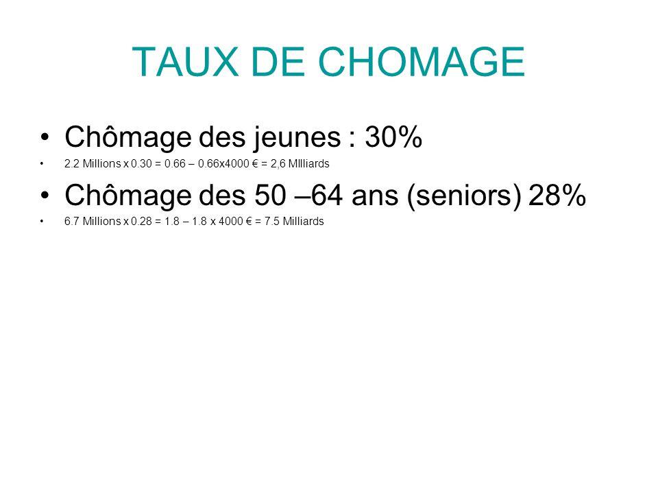 TAUX DE CHOMAGE Chômage des jeunes : 30% 2.2 Millions x 0.30 = 0.66 – 0.66x4000 € = 2,6 MIlliards Chômage des 50 –64 ans (seniors) 28% 6.7 Millions x 0.28 = 1.8 – 1.8 x 4000 € = 7.5 Milliards
