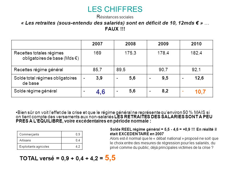 LES CHIFFRES R ésistances sociales « Les retraites (sous-entendu des salariés) sont en déficit de 10, 12mds € » … FAUX !!! 2007200820092010 Recettes t