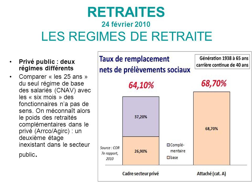 RETRAITES 24 février 2010 LES REGIMES DE RETRAITE Privé public : deux régimes différents Comparer « les 25 ans » du seul régime de base des salariés (CNAV) avec les « six mois » des fonctionnaires n'a pas de sens.
