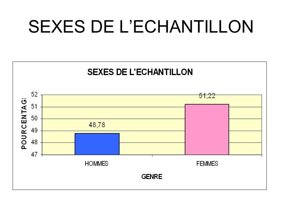 SEXES DE L'ECHANTILLON