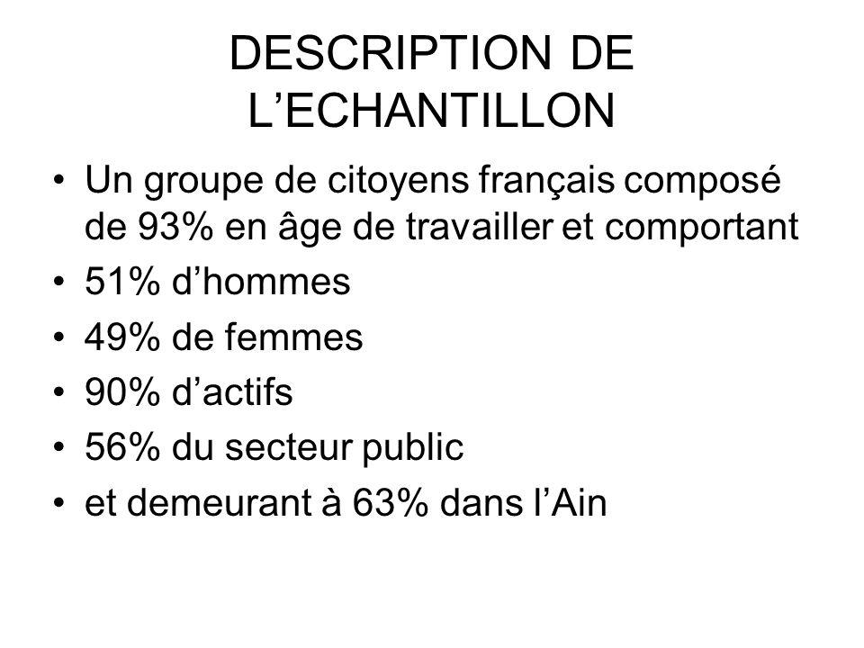 DESCRIPTION DE L'ECHANTILLON Un groupe de citoyens français composé de 93% en âge de travailler et comportant 51% d'hommes 49% de femmes 90% d'actifs 56% du secteur public et demeurant à 63% dans l'Ain