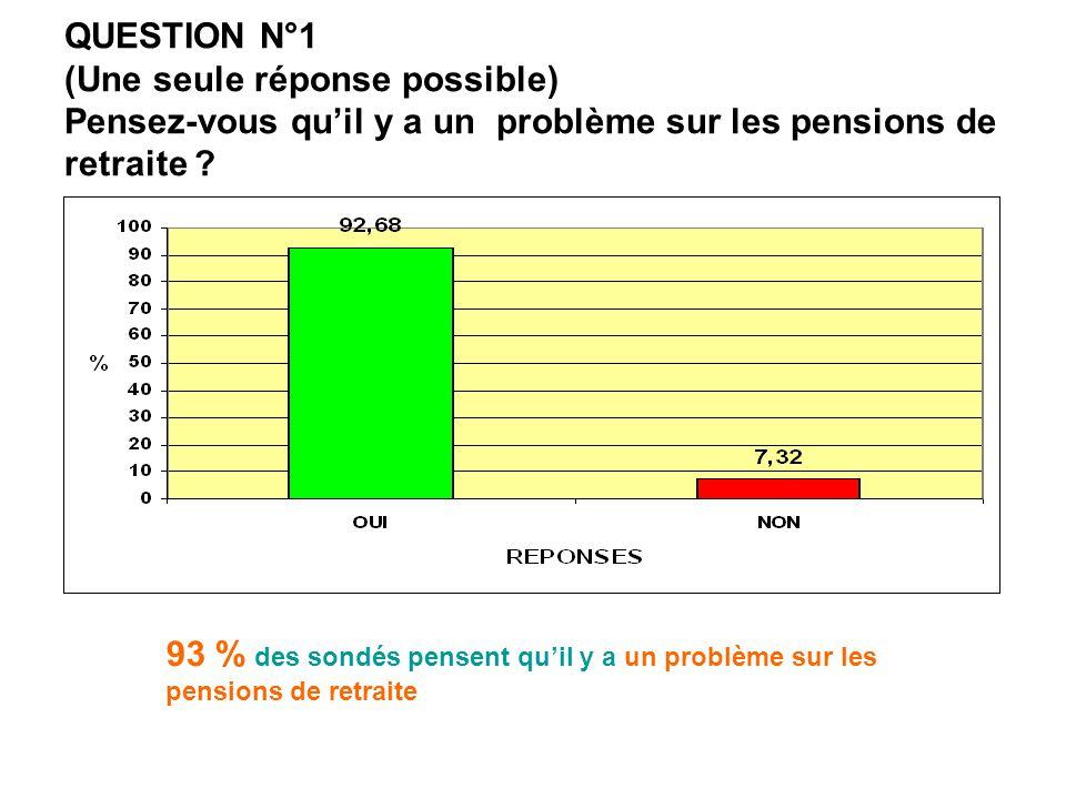 QUESTION N°1 (Une seule réponse possible) Pensez-vous qu'il y a un problème sur les pensions de retraite ? 93 % des sondés pensent qu'il y a un problè