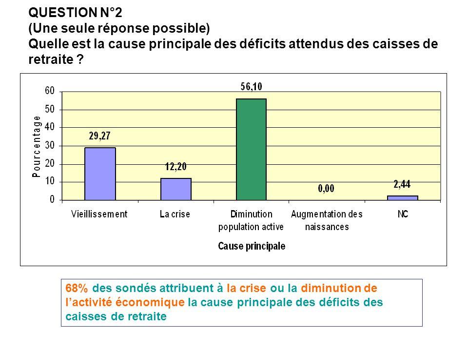QUESTION N°2 (Une seule réponse possible) Quelle est la cause principale des déficits attendus des caisses de retraite ? 68% des sondés attribuent à l