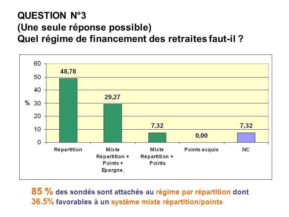 QUESTION N°3 (Une seule réponse possible) Quel régime de financement des retraites faut-il ? 85 % des sondés sont attachés au régime par répartition d
