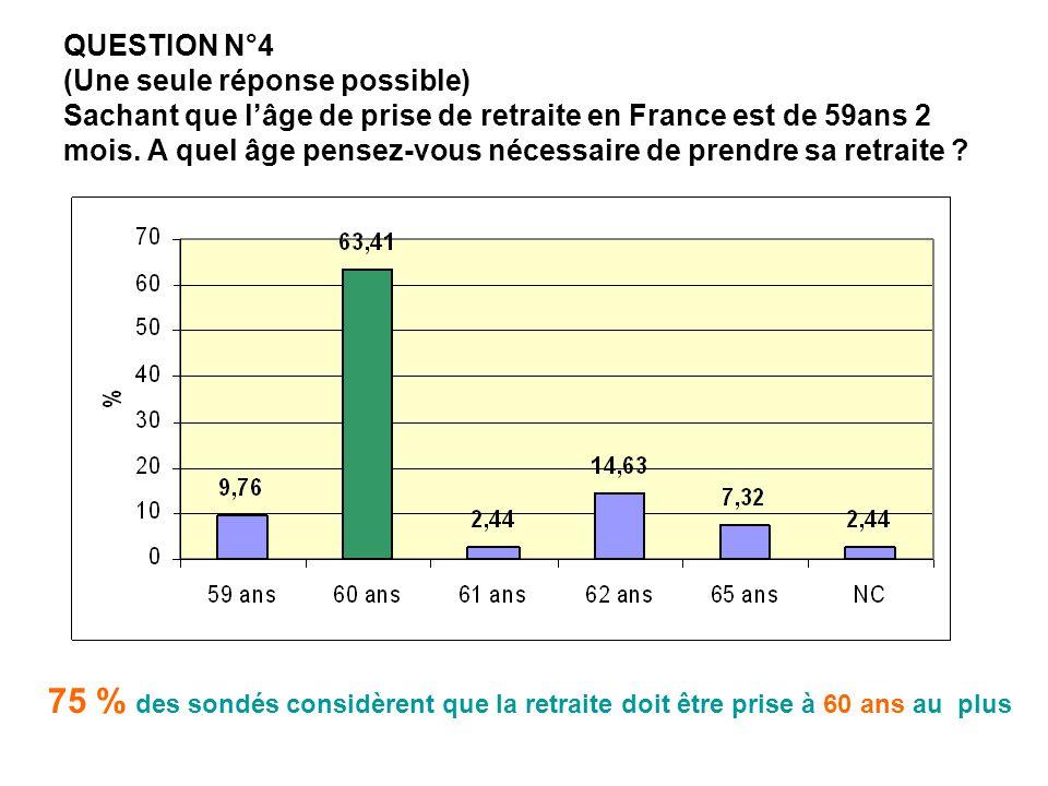 QUESTION N°4 (Une seule réponse possible) Sachant que l'âge de prise de retraite en France est de 59ans 2 mois. A quel âge pensez-vous nécessaire de p