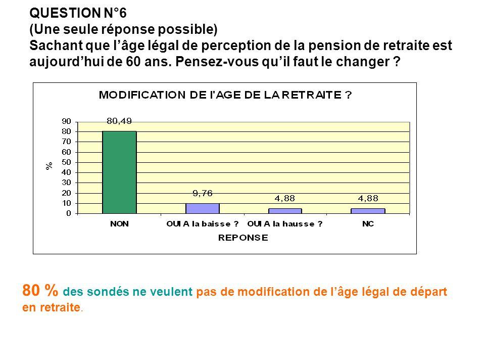 QUESTION N°6 (Une seule réponse possible) Sachant que l'âge légal de perception de la pension de retraite est aujourd'hui de 60 ans. Pensez-vous qu'il