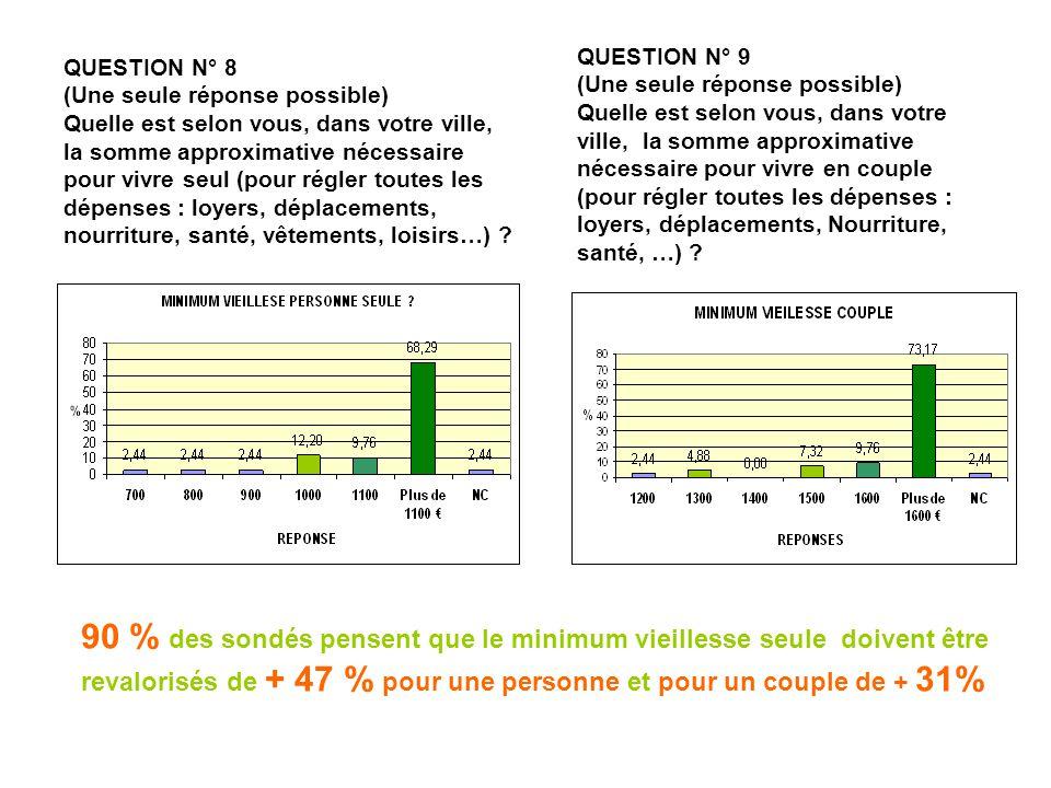 QUESTION N° 8 (Une seule réponse possible) Quelle est selon vous, dans votre ville, la somme approximative nécessaire pour vivre seul (pour régler tou