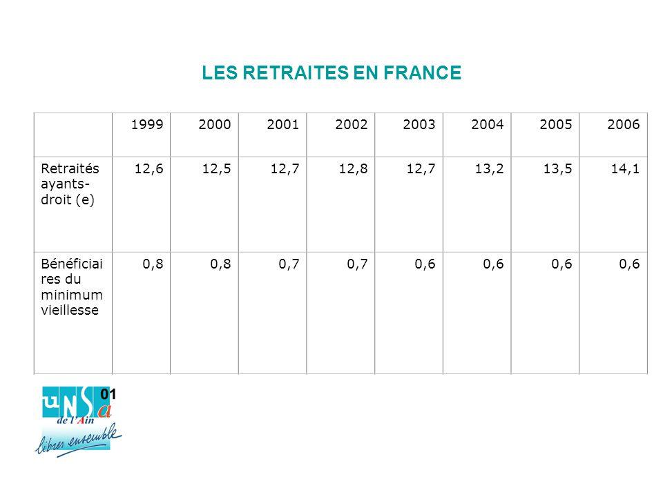 LES RETRAITES EN FRANCE 19992000200120022003200420052006 Retraités ayants- droit (e) 12,612,512,712,812,713,213,514,1 Bénéficiai res du minimum vieillesse 0,8 0,7 0,6