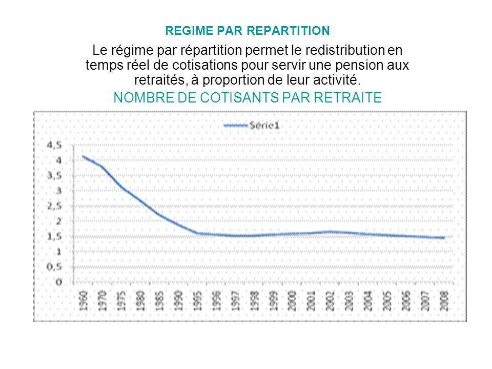 REGIME PAR REPARTITION Le régime par répartition permet le redistribution en temps réel de cotisations pour servir une pension aux retraités, à proportion de leur activité.