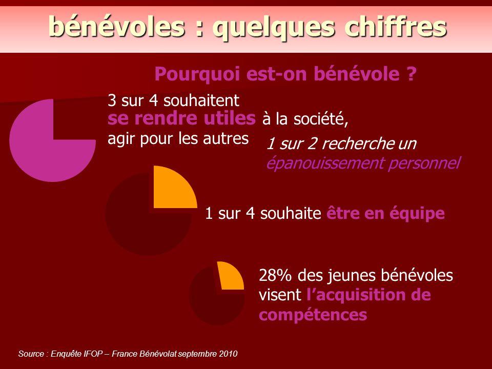 Pourquoi est-on bénévole ? Source : Enquête IFOP – France Bénévolat septembre 2010 3 sur 4 souhaitent se rendre utiles à la société, agir pour les aut