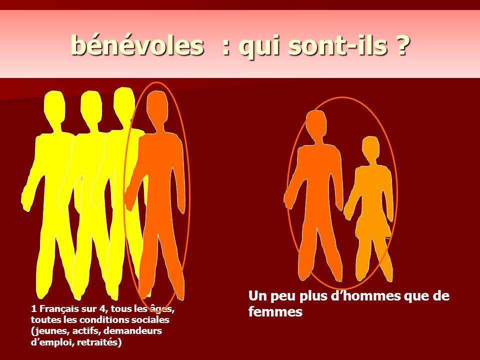 bénévoles : qui sont-ils ? 1 Français sur 4, tous les âges, toutes les conditions sociales (jeunes, actifs, demandeurs d'emploi, retraités) Un peu plu